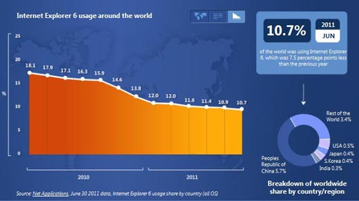 IE6 Usage Around The World
