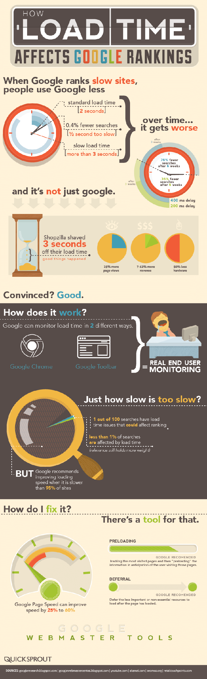 How Load Time Affect rankings Infographic