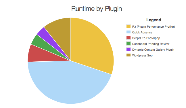 Plugin Performance Graph
