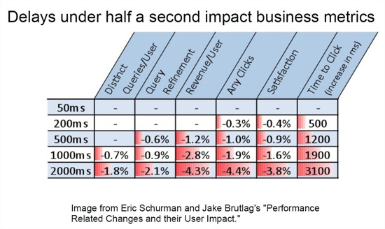 Delays of under a half-second impact business metrics