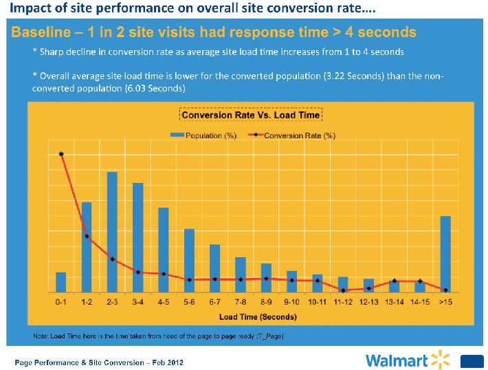 Walmart conversion study
