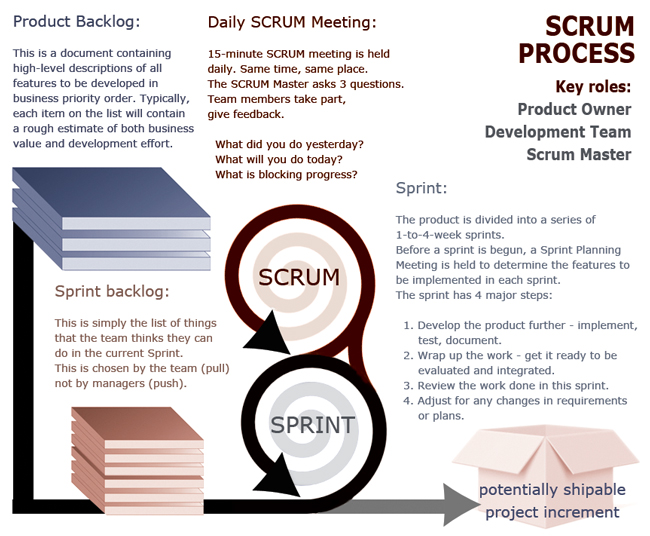 3-things-seo-managers-can-learn-from-scrum