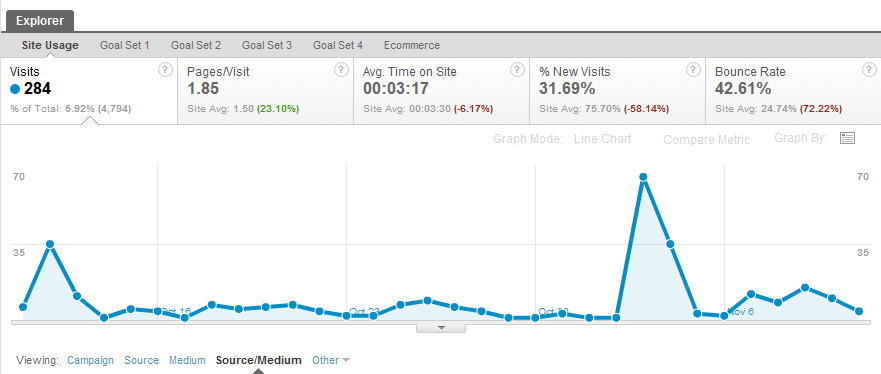 Google Analytics Campaigns Reports