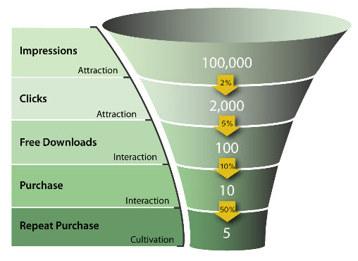 conversion rate funnel