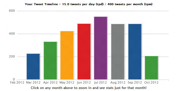 TweetStats Tweet Timeline