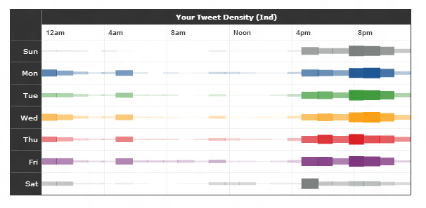 TweetStats Daily Tweet Density