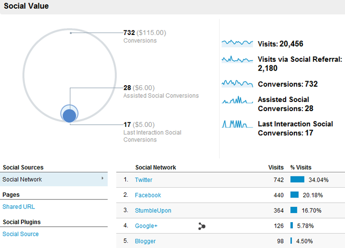 Google Analytics Social Overview