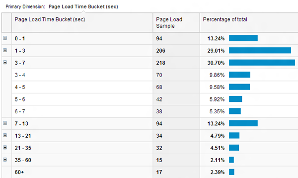 Google Analytics Page Performance