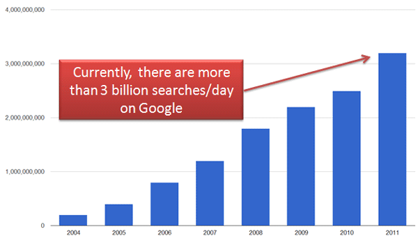 Google Searches Per Day