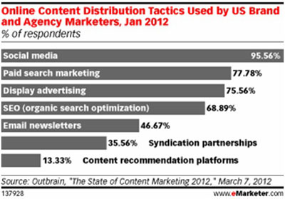 Emarketer Online Content Distribution