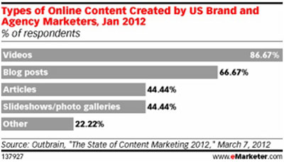 Emarketer Types of Online Content