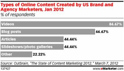Emarketer Types of Online Content