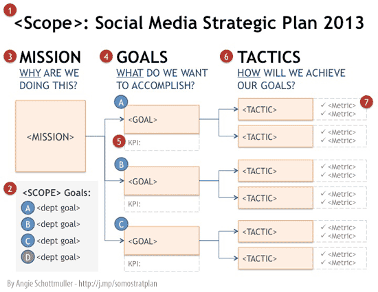 strategic planning goals and objectives template - how to create a social media marketing strategy in 6 easy