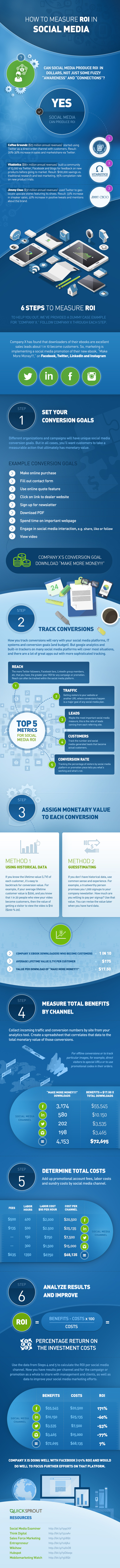 How to Measure ROI in Social Media [Infographic]