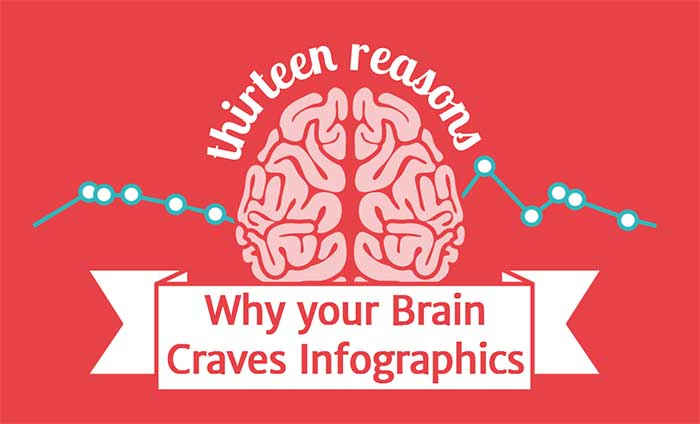 Why your Brain Craves Infographics