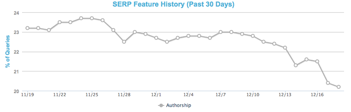 SERP Feature History