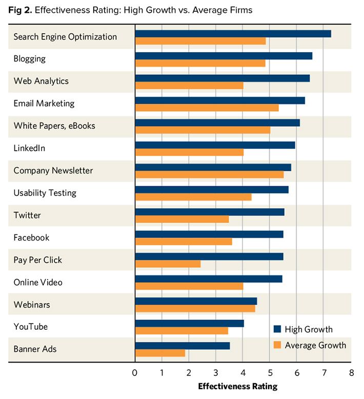 Effectiveness Rating: High Growth Vs. Average Firms