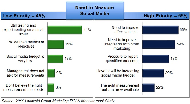 48% of Marketers Feel Pressure to Report Qualified Outcomes of Social Media.