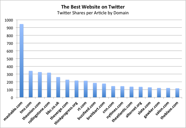 Best website on Twitter Shares