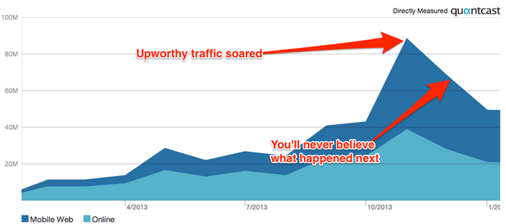 Upworthy Mobile Traffic