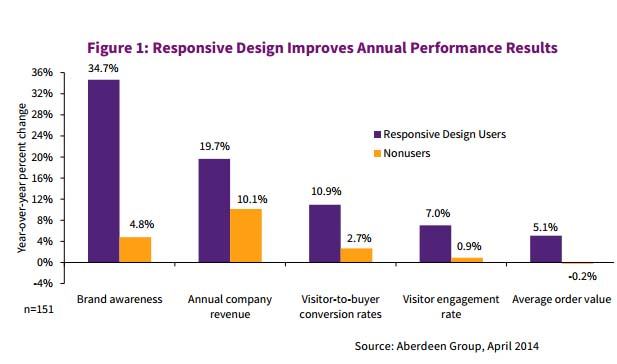 Responsive Design Boosts Customer Engagement Results