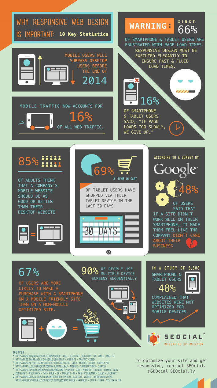 Why Responsive Design is Important [Infographic]