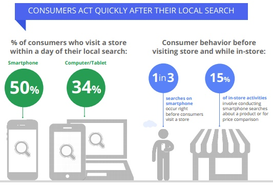 Consumer in store behavior (Study By Google)