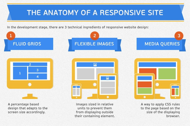 The Anatomy of a Responsive Site