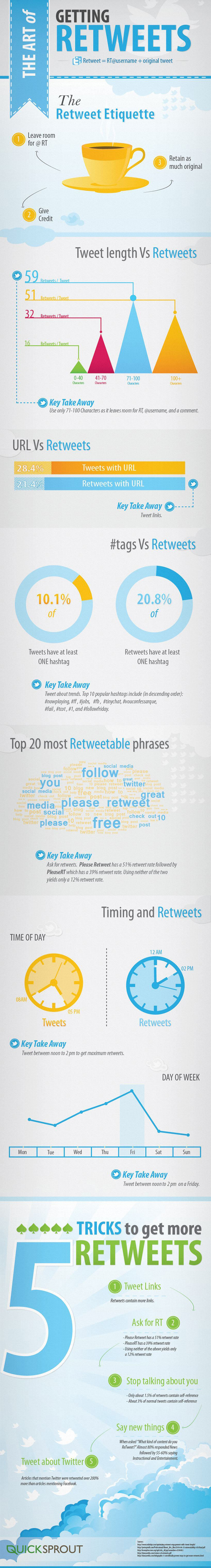 The art of getting retweets infographic