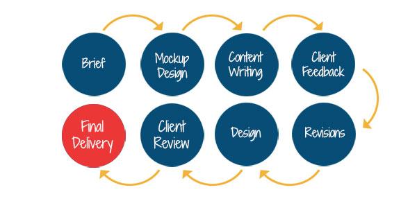 brochure design process