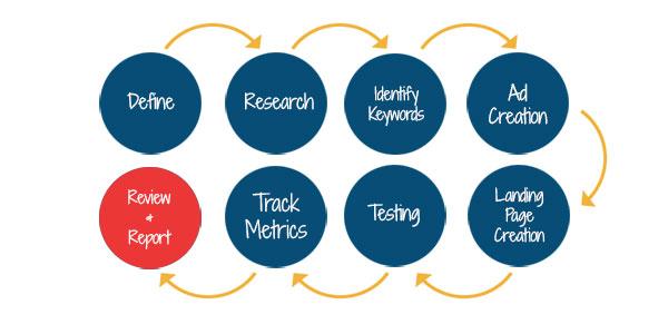 ppc management process